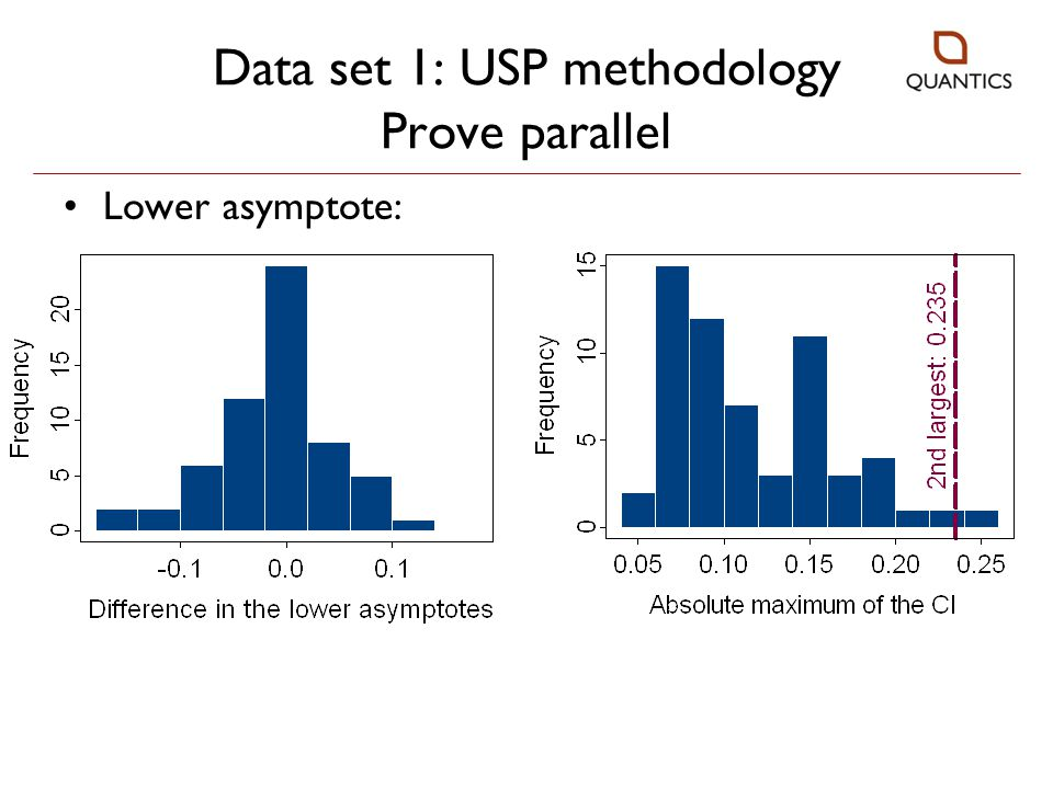 Data set 1: USP methodology Prove parallel