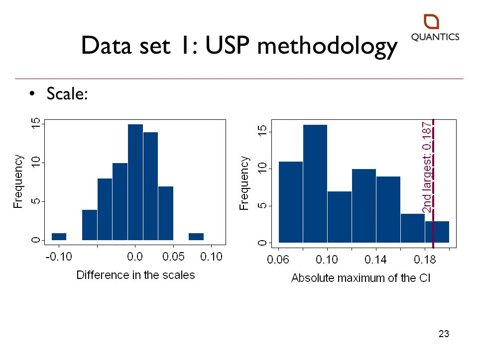 Data set 1: USP methodology