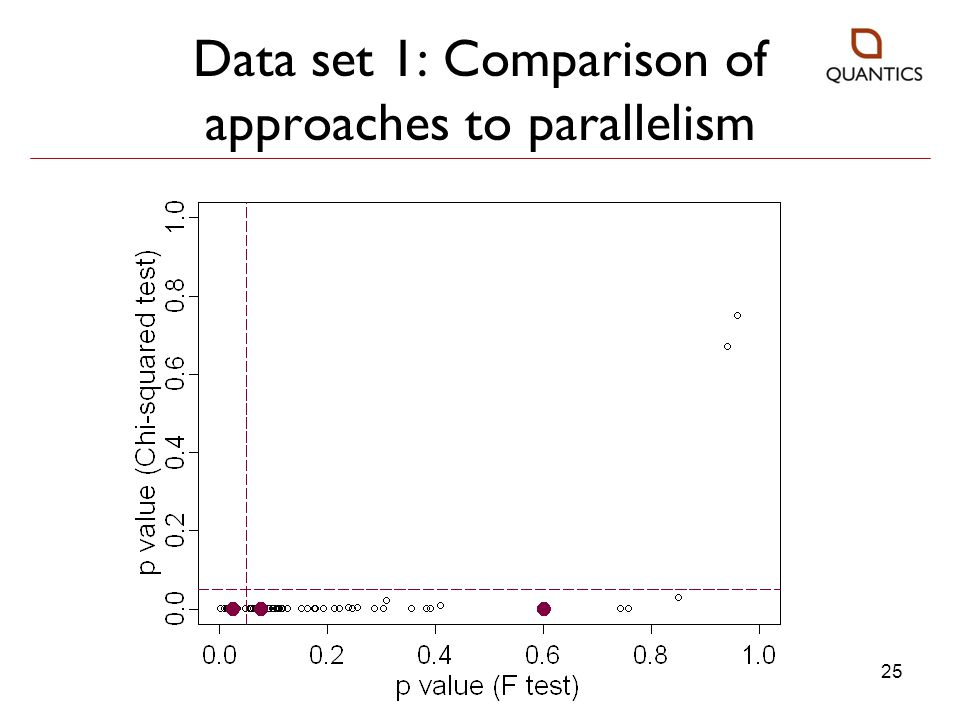 Data set 1: Comparison of approaches to parallelism