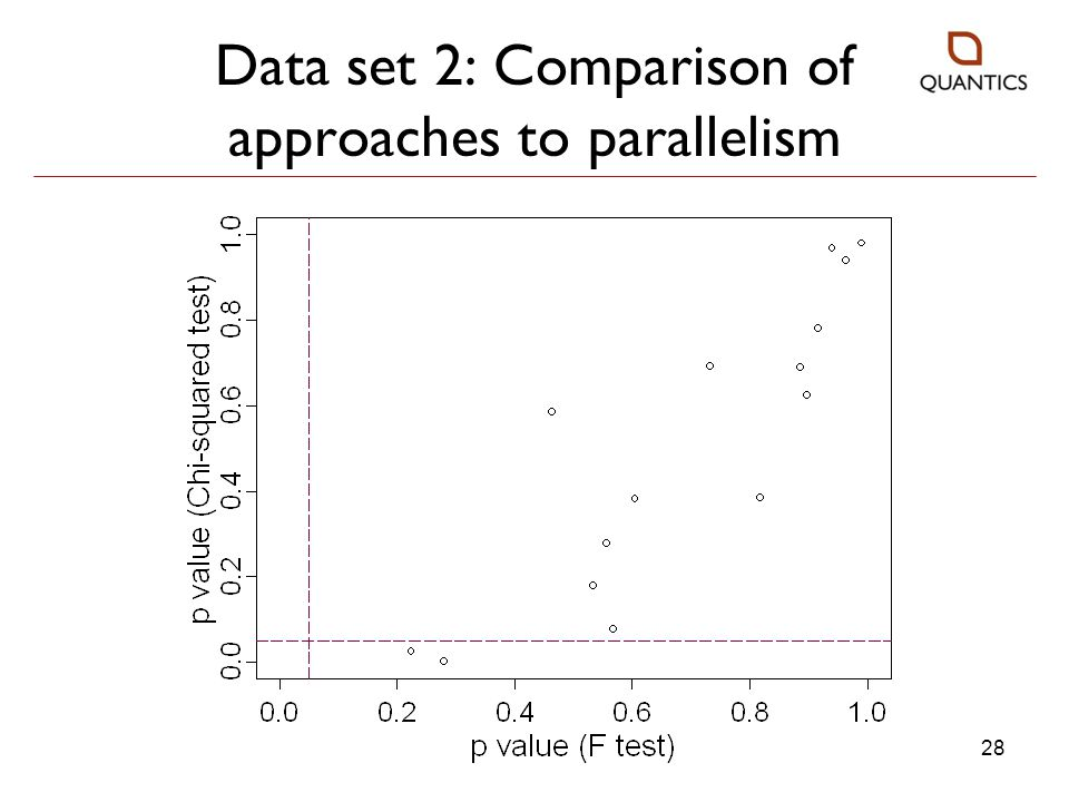 Data set 2: Comparison of approaches to parallelism