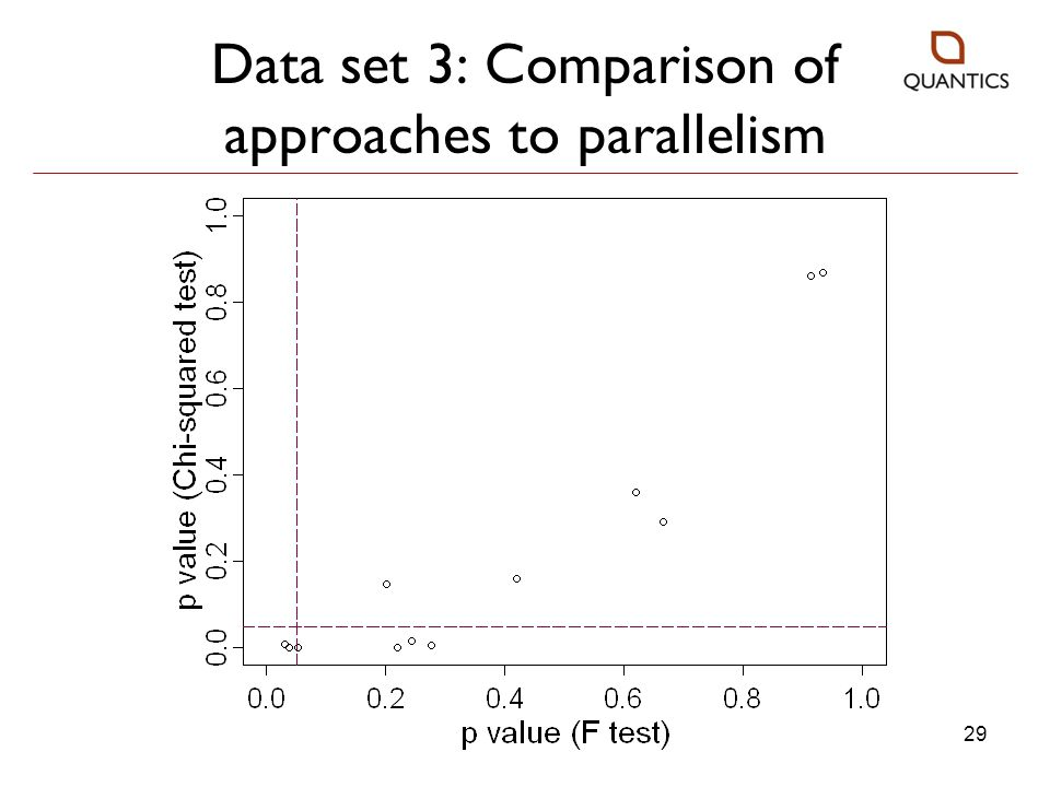Data set 3: Comparison of approaches to parallelism
