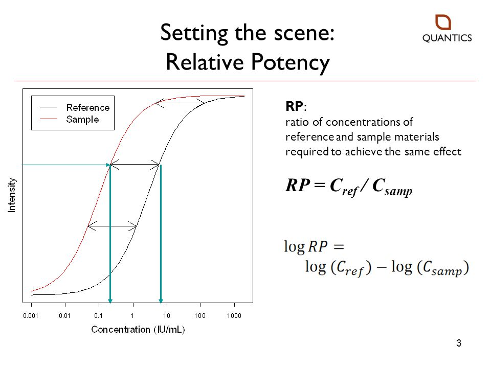 Setting the scene: Relative Potency