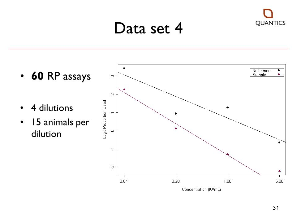 Data set 4 60 RP assays 4 dilutions 15 animals per dilution 31