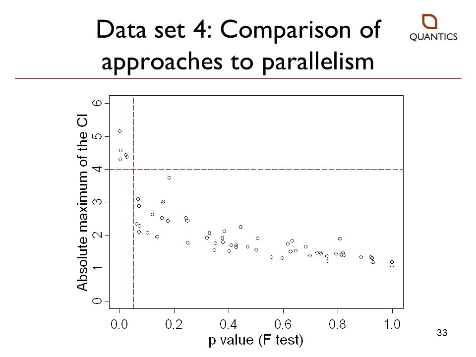 Data set 4: Comparison of approaches to parallelism