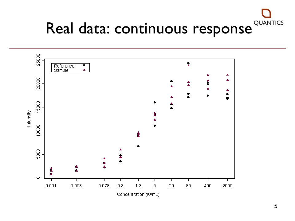 Real data: continuous response