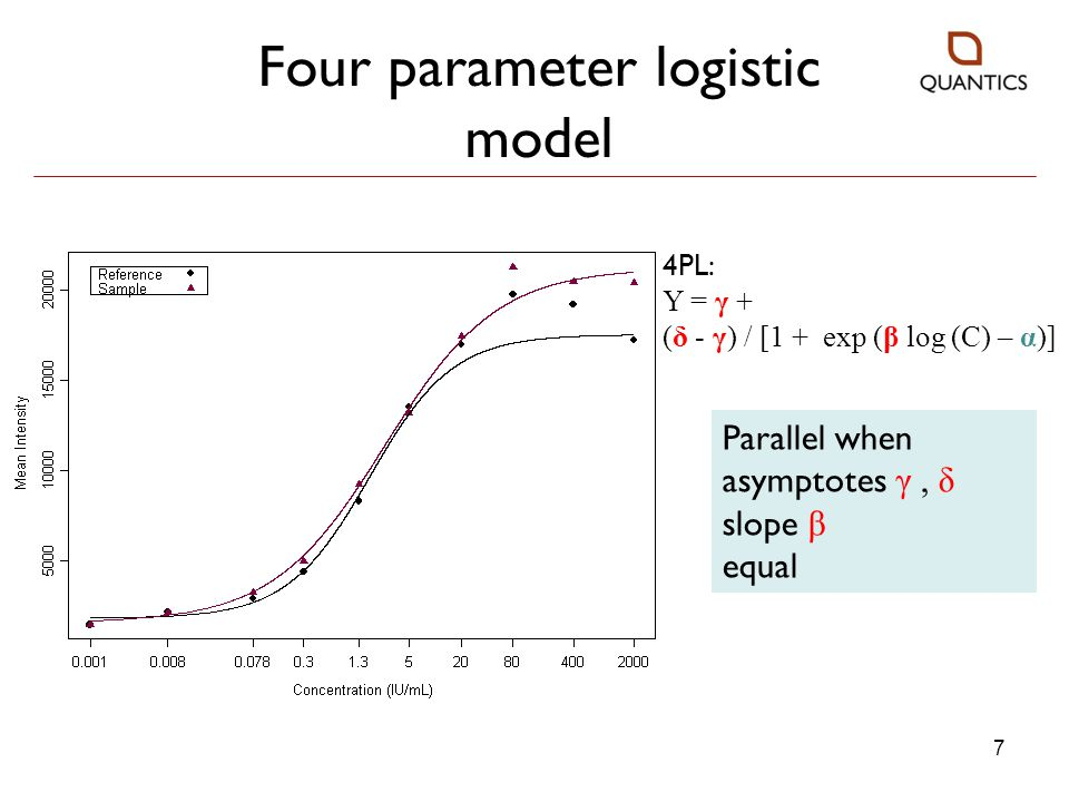 Four parameter logistic model