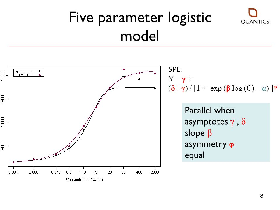 Five parameter logistic model