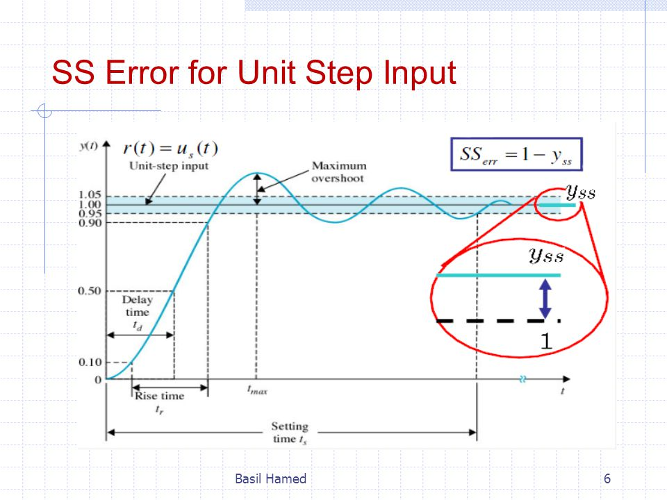 SS Error for Unit Step Input