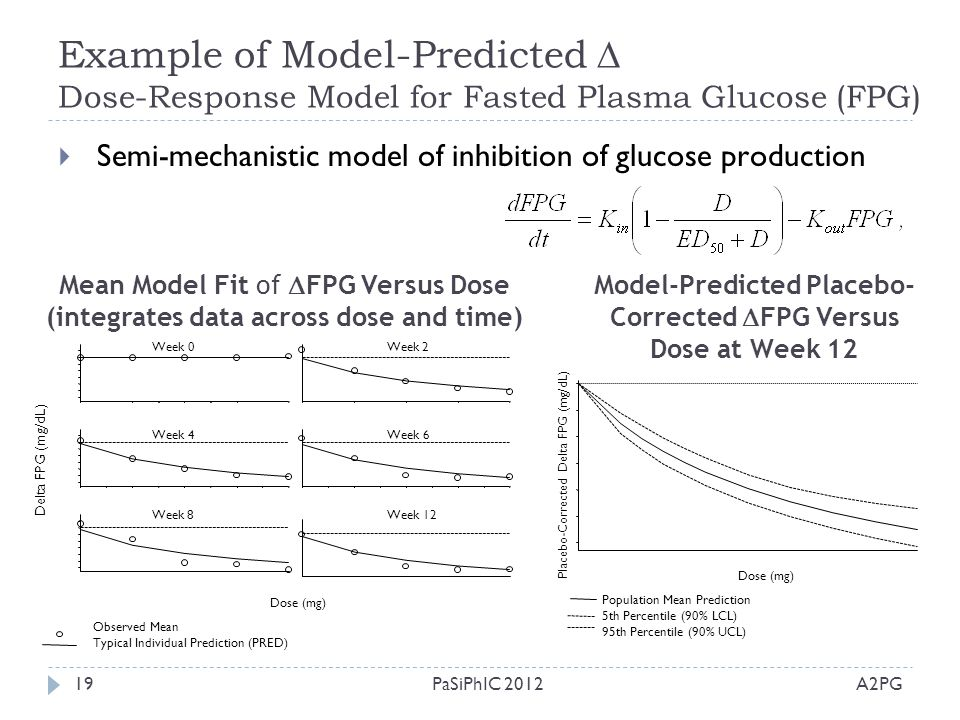 Model-Predicted Placebo-Corrected FPG Versus Dose at Week 12