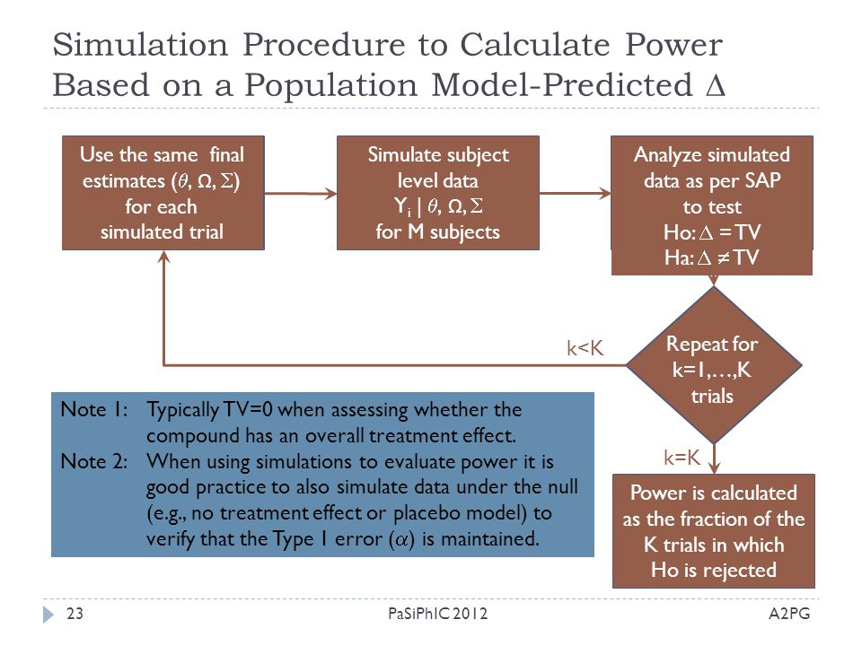 Simulation Procedure to Calculate Power Based on a Population Model-Predicted 