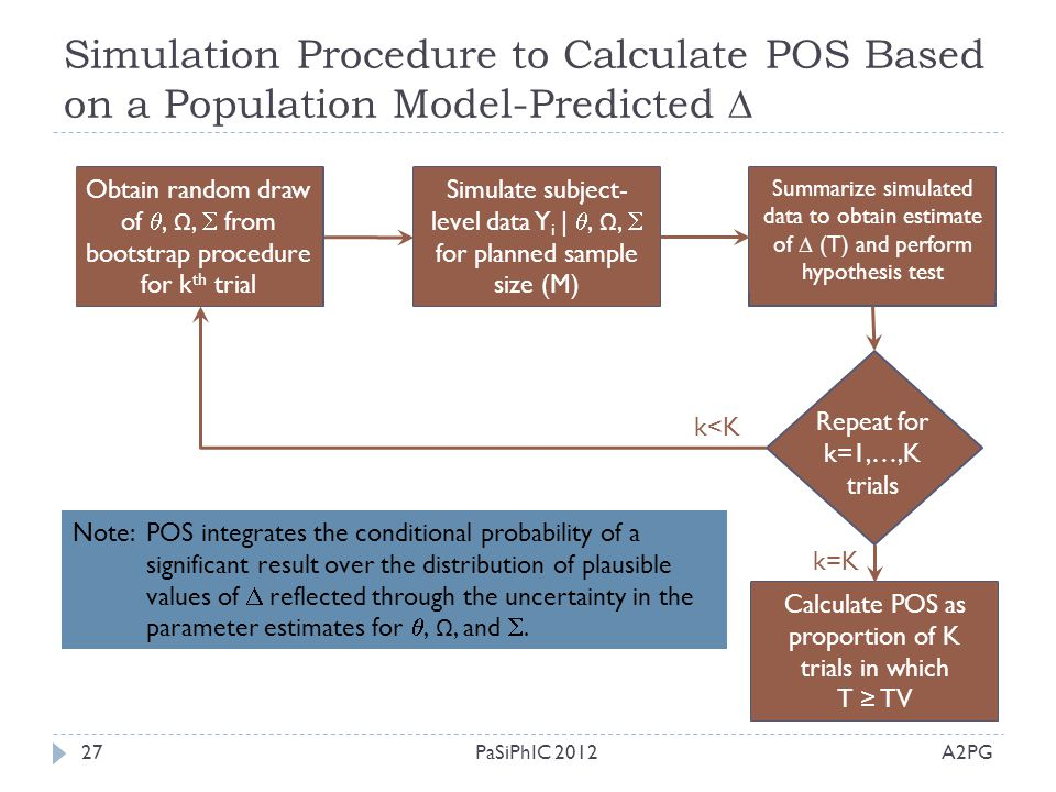Simulation Procedure to Calculate POS Based on a Population Model-Predicted 