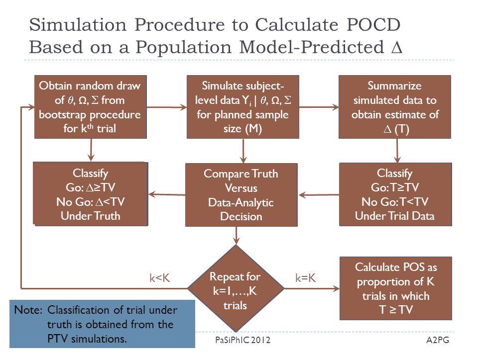 Simulation Procedure to Calculate POCD Based on a Population Model-Predicted 