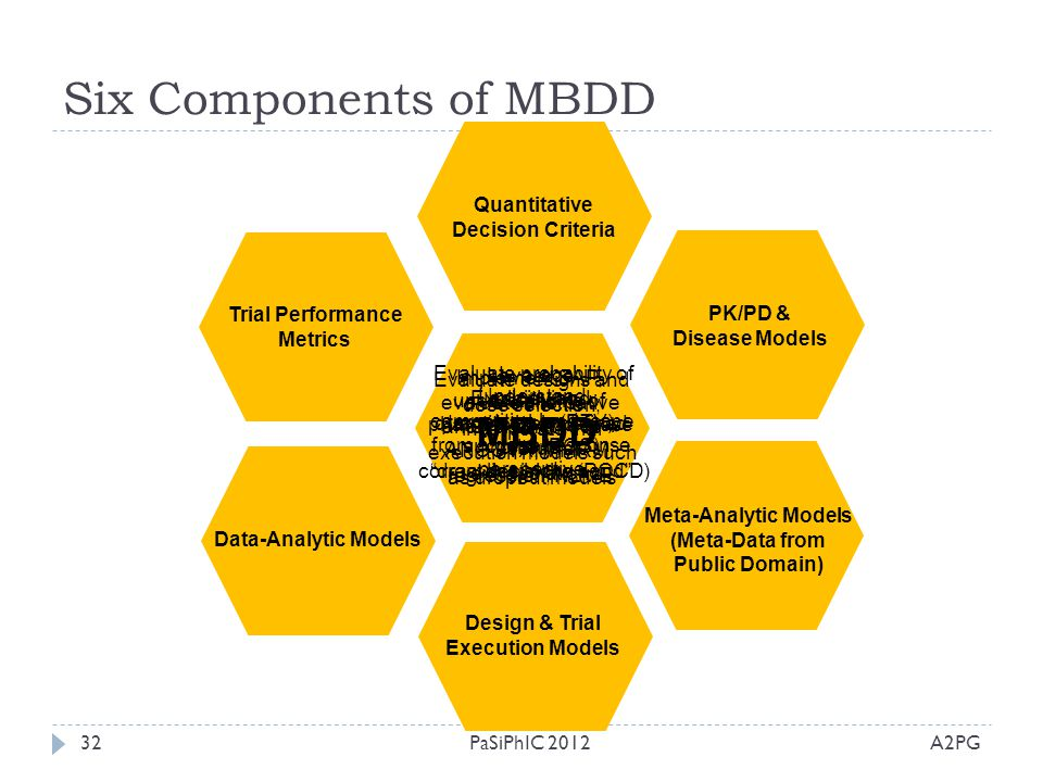 Six Components of MBDD MBDD Quantitative Decision Criteria
