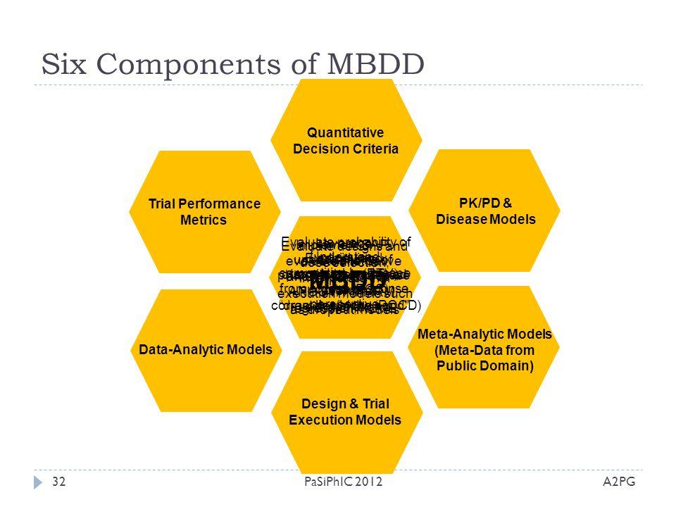 Six Components of MBDD MBDD Quantitative Decision Criteria