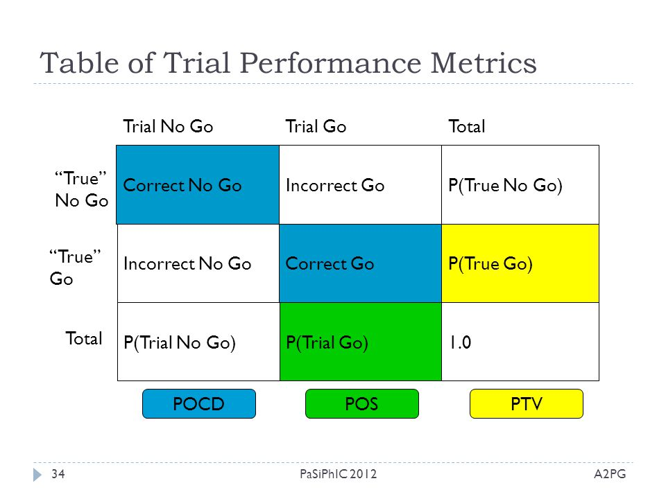 Table of Trial Performance Metrics
