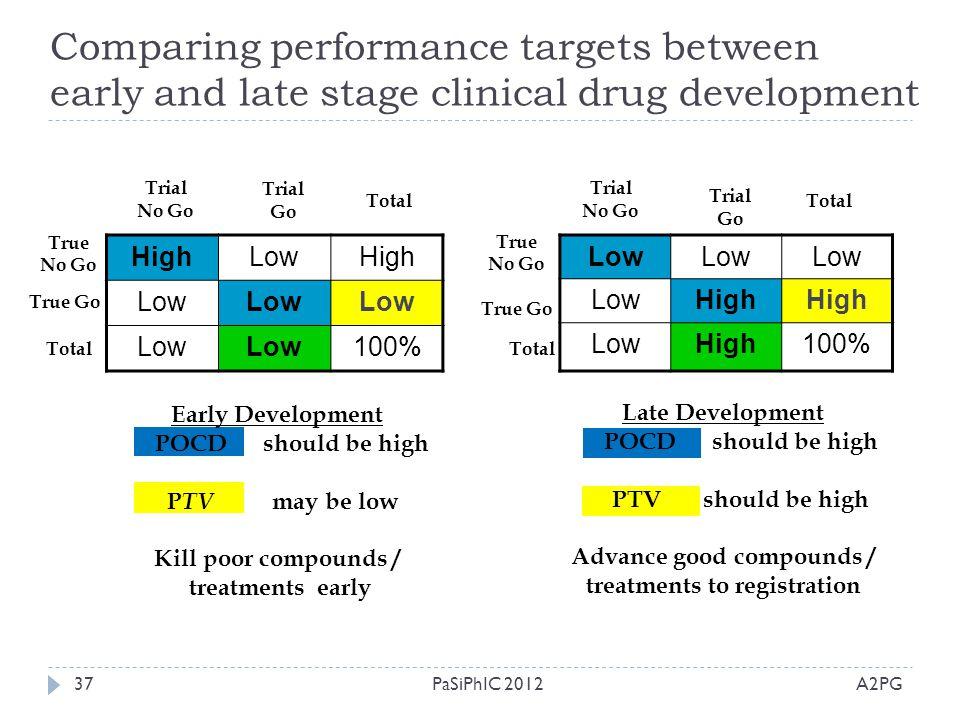 Advance good compounds / treatments to registration