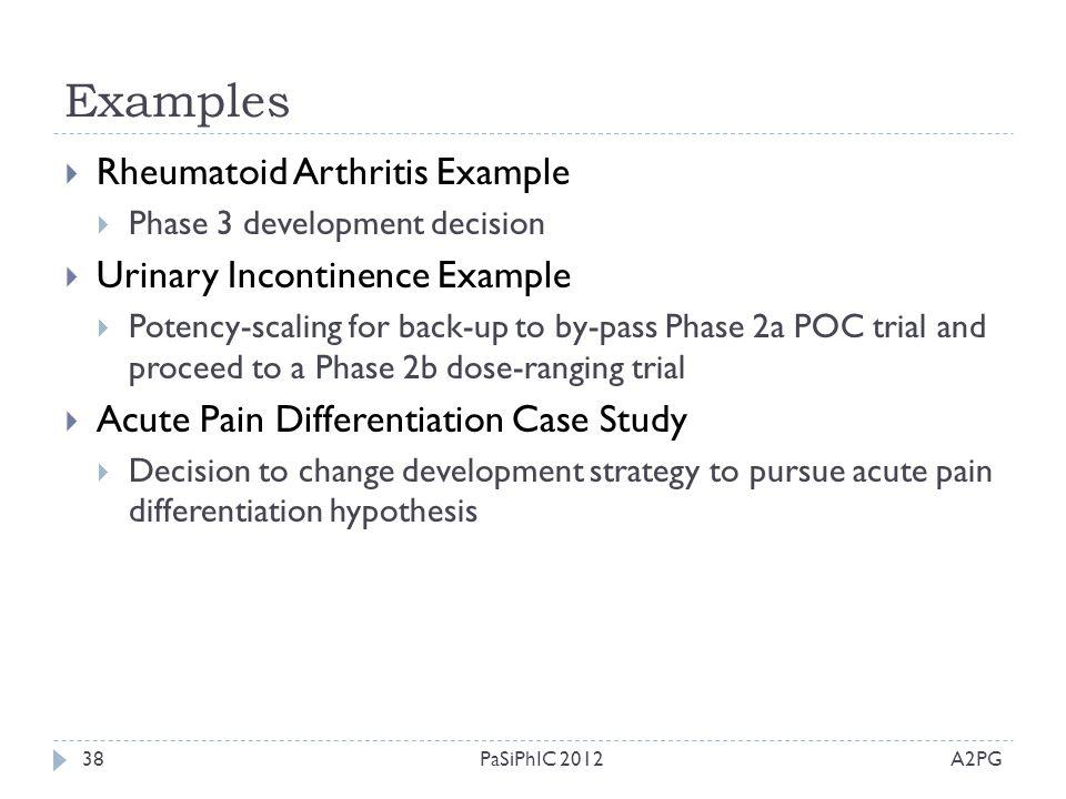Examples Rheumatoid Arthritis Example Urinary Incontinence Example