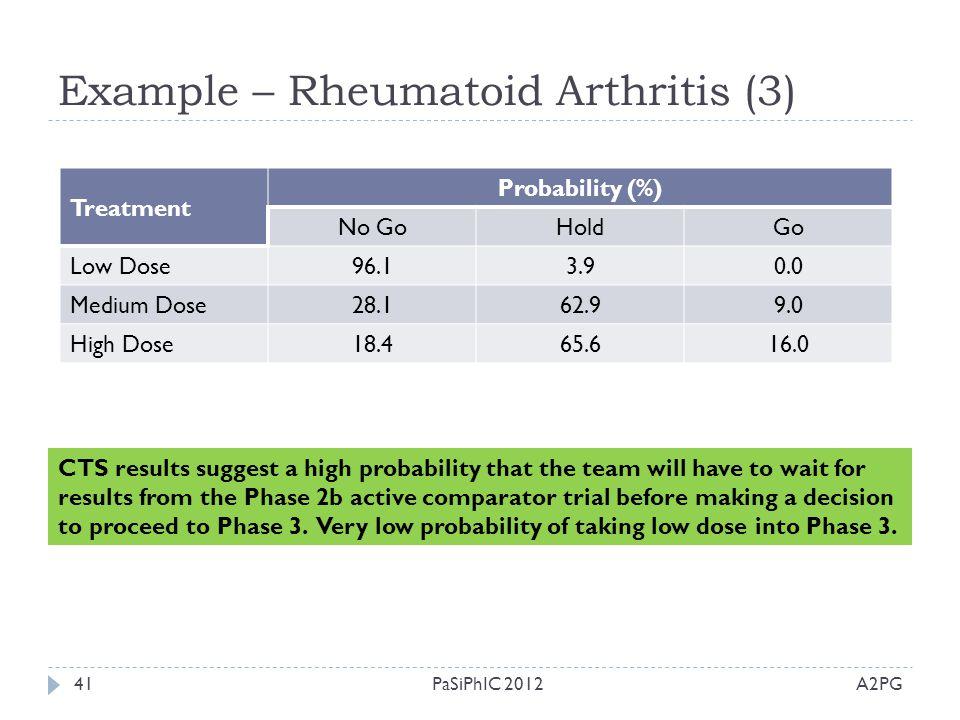 Example – Rheumatoid Arthritis (3)