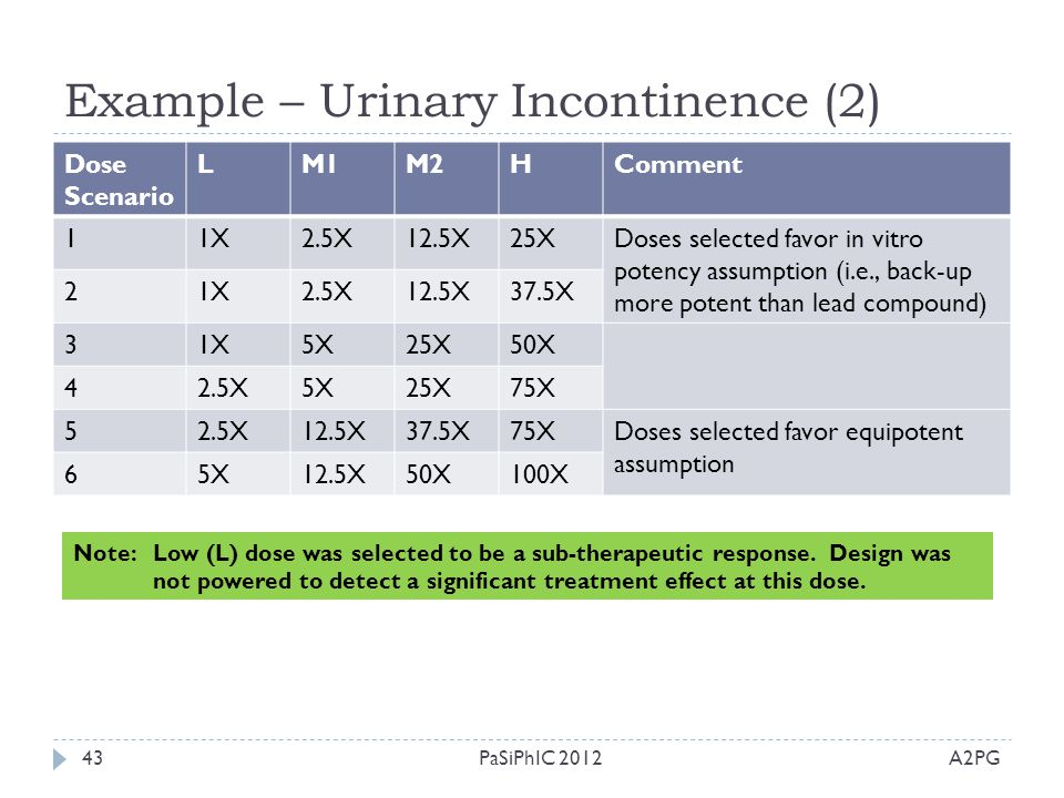 Example – Urinary Incontinence (2)