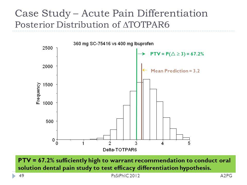 Case Study – Acute Pain Differentiation Posterior Distribution of TOTPAR6