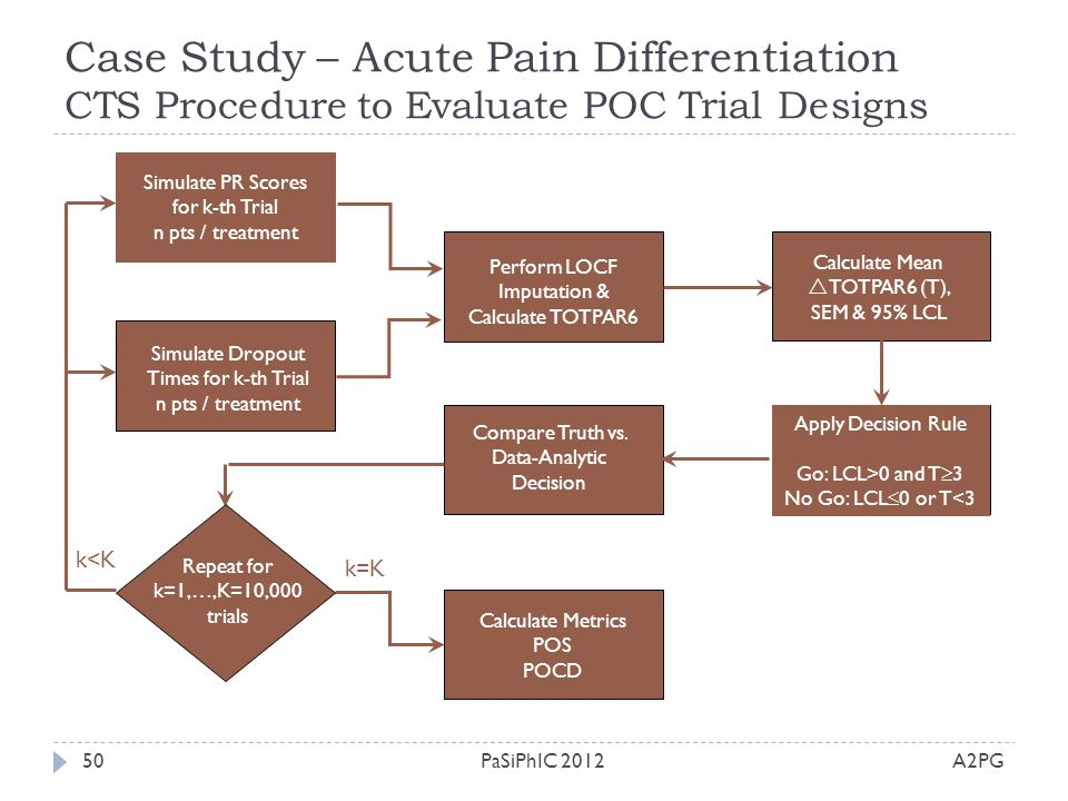 Case Study – Acute Pain Differentiation CTS Procedure to Evaluate POC Trial Designs