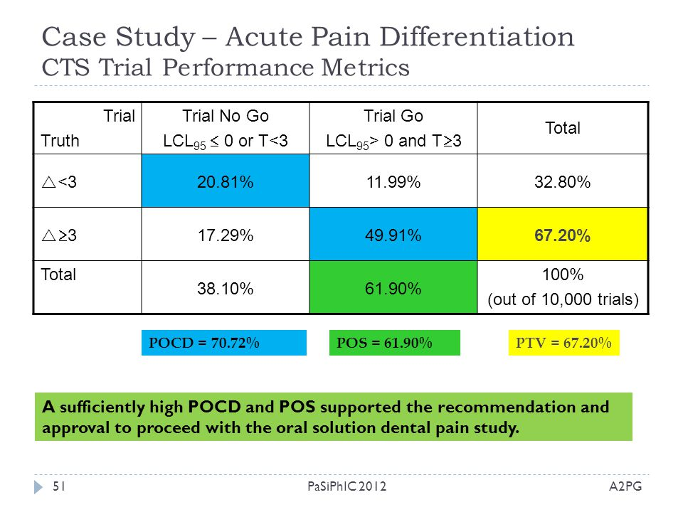 Case Study – Acute Pain Differentiation CTS Trial Performance Metrics