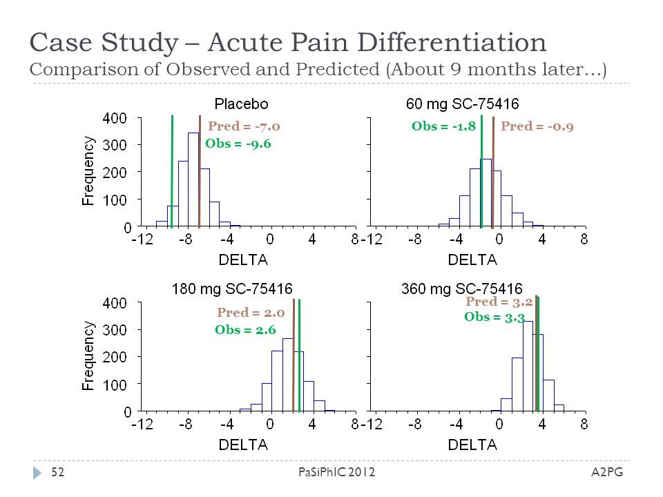 Case Study – Acute Pain Differentiation Comparison of Observed and Predicted (About 9 months later…)