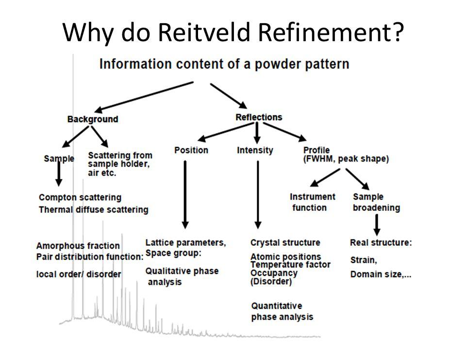 Why do Reitveld Refinement