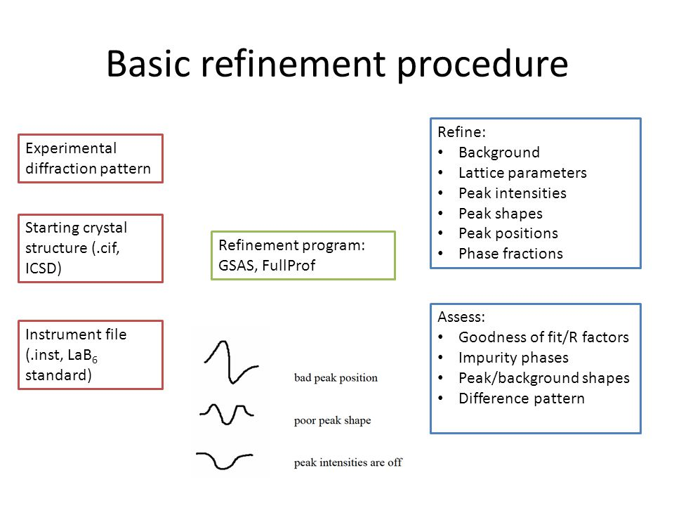 Basic refinement procedure