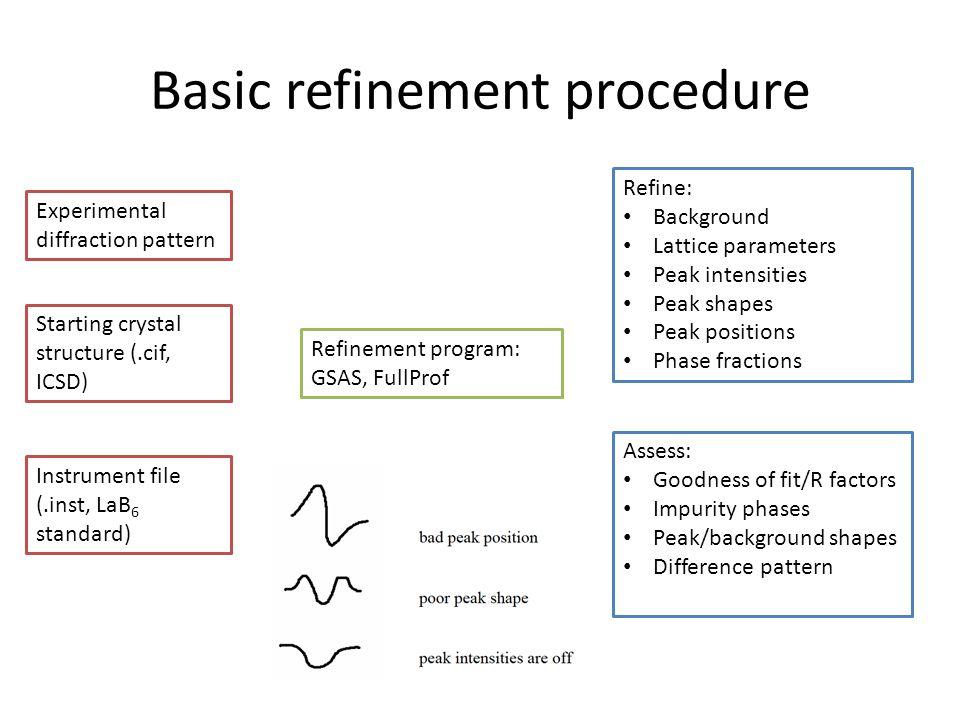 Basic refinement procedure
