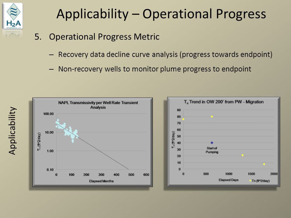 Applicability – Operational Progress
