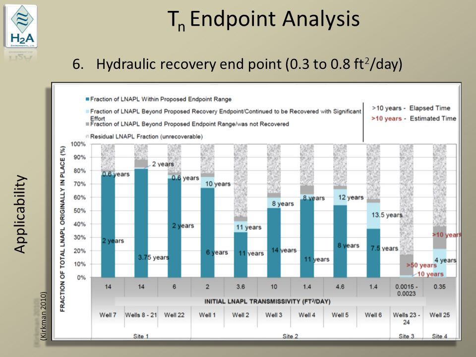 Tn Endpoint Analysis Hydraulic recovery end point (0.3 to 0.8 ft2/day)
