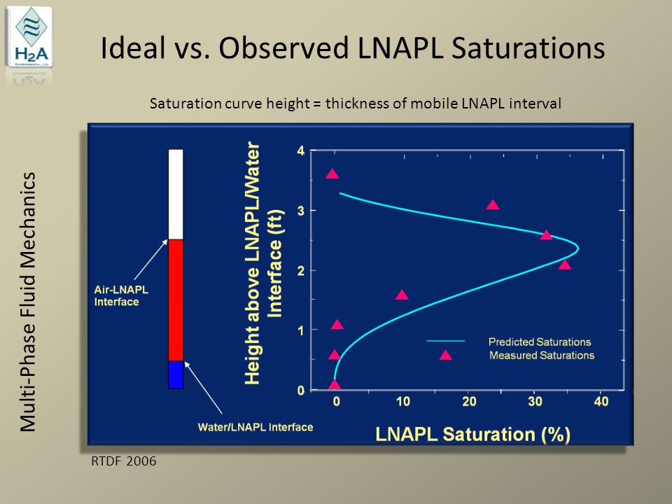 Ideal vs. Observed LNAPL Saturations