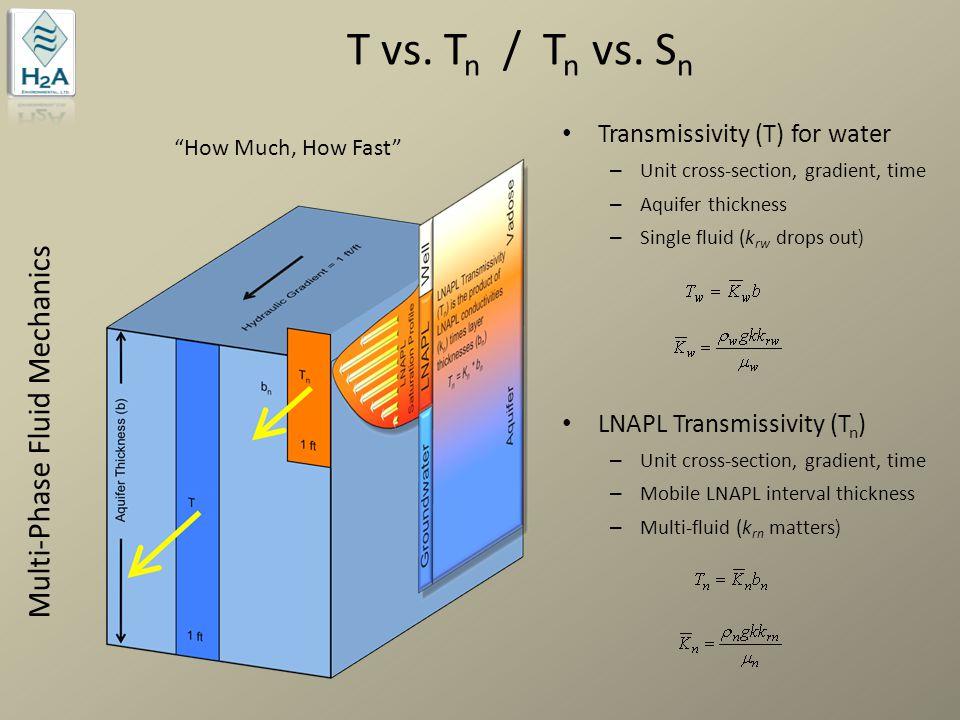 T vs. Tn / Tn vs. Sn Multi-Phase Fluid Mechanics