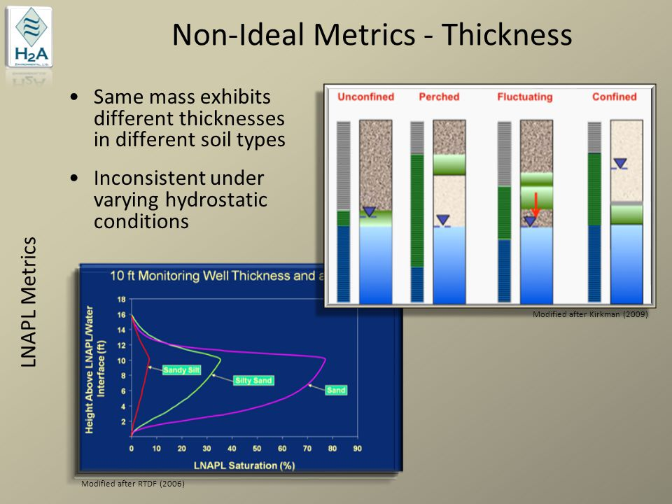 Non-Ideal Metrics - Thickness