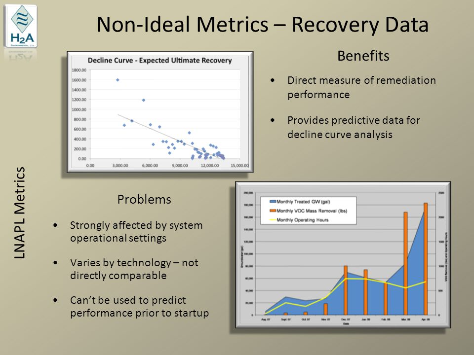 Non-Ideal Metrics – Recovery Data