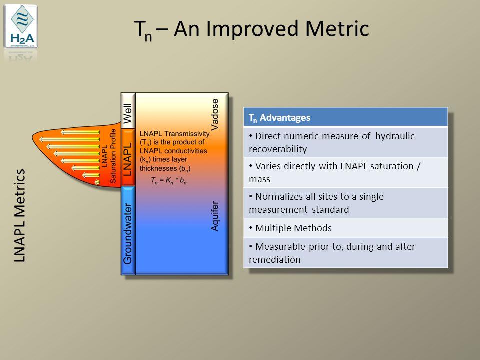 Tn – An Improved Metric LNAPL Metrics Tn Advantages