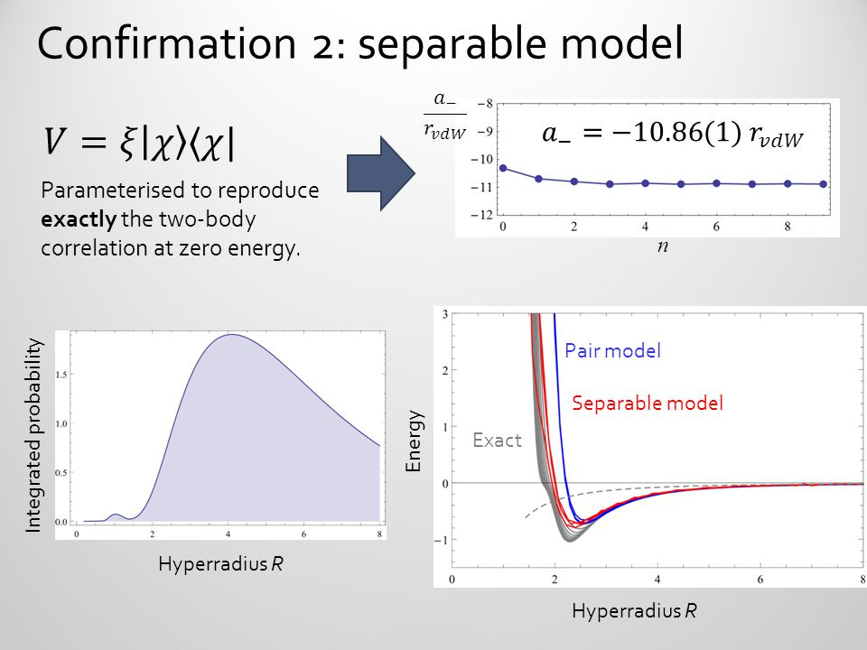 Confirmation 2: separable model