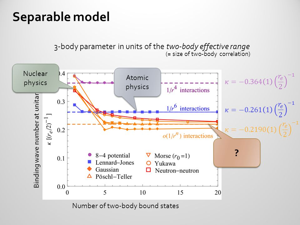 Separable model 3-body parameter in units of the two-body effective range. (= size of two-body correlation)