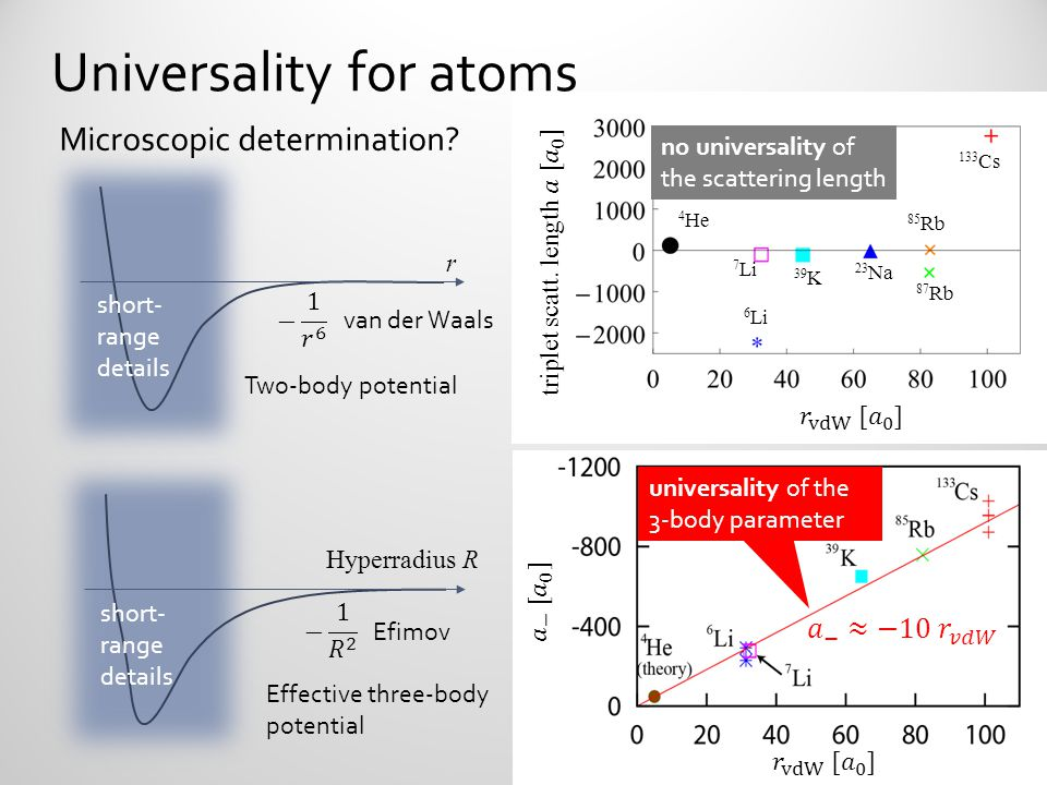 Universality for atoms