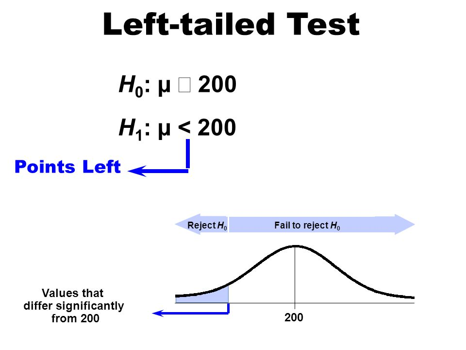 Left-tailed Test H0: µ ³ 200 H1: µ < 200 Points Left Values that