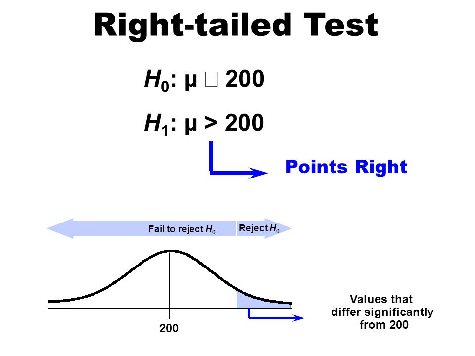 Right-tailed Test H0: µ £ 200 H1: µ > 200 Points Right Values that