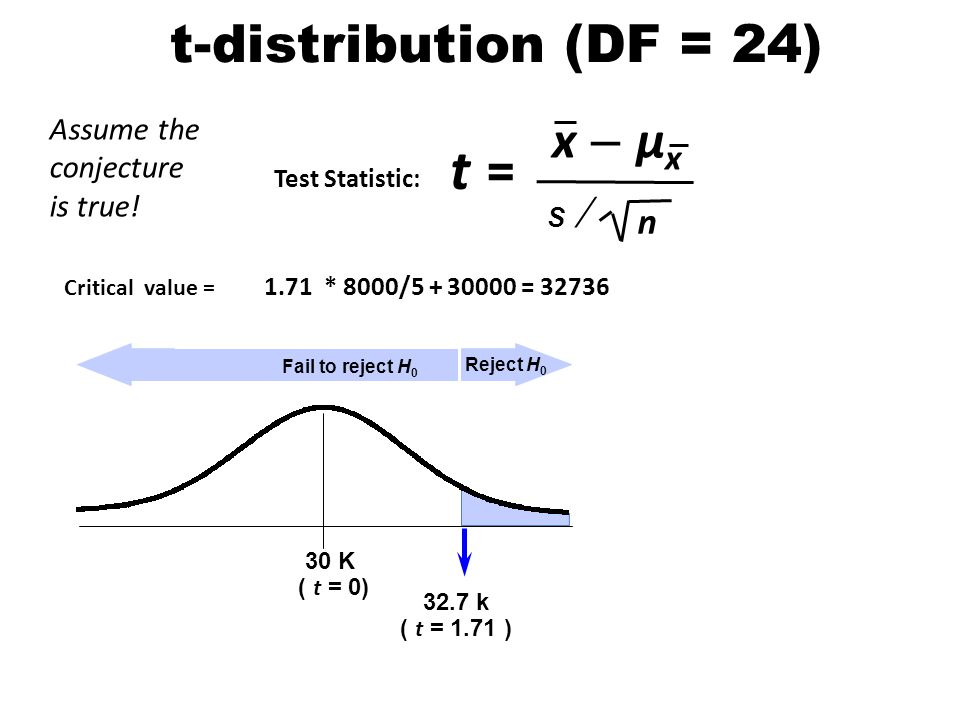 t = x – µx n t-distribution (DF = 24) Assume the conjecture is true!