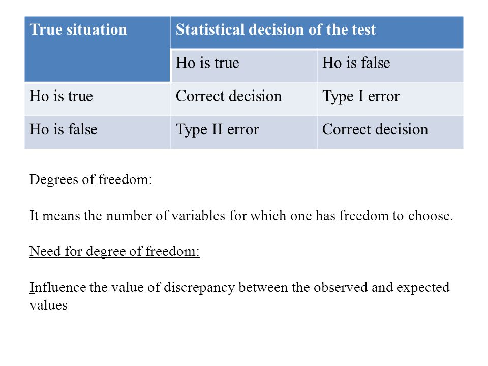 Statistical decision of the test Ho is true Ho is false