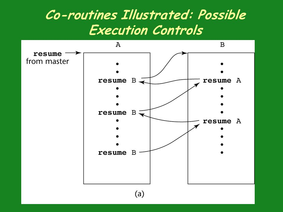 Co-routines Illustrated: Possible Execution Controls