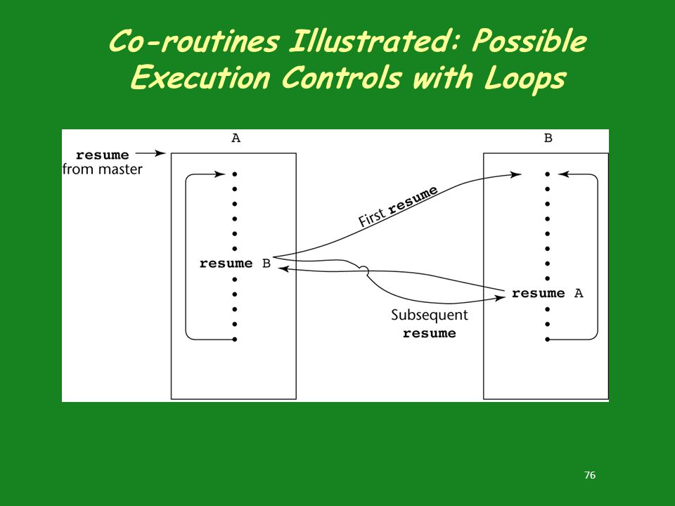 Co-routines Illustrated: Possible Execution Controls with Loops
