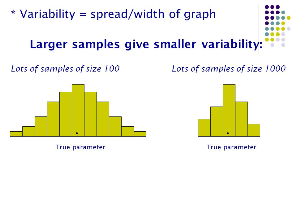 Larger samples give smaller variability: