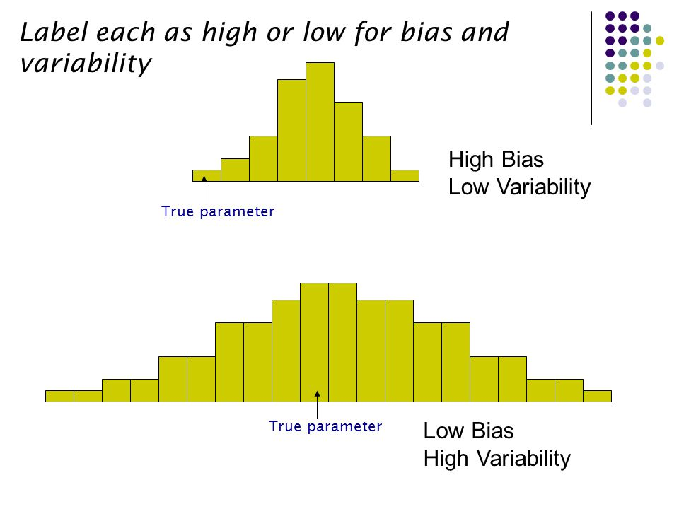 Label each as high or low for bias and variability