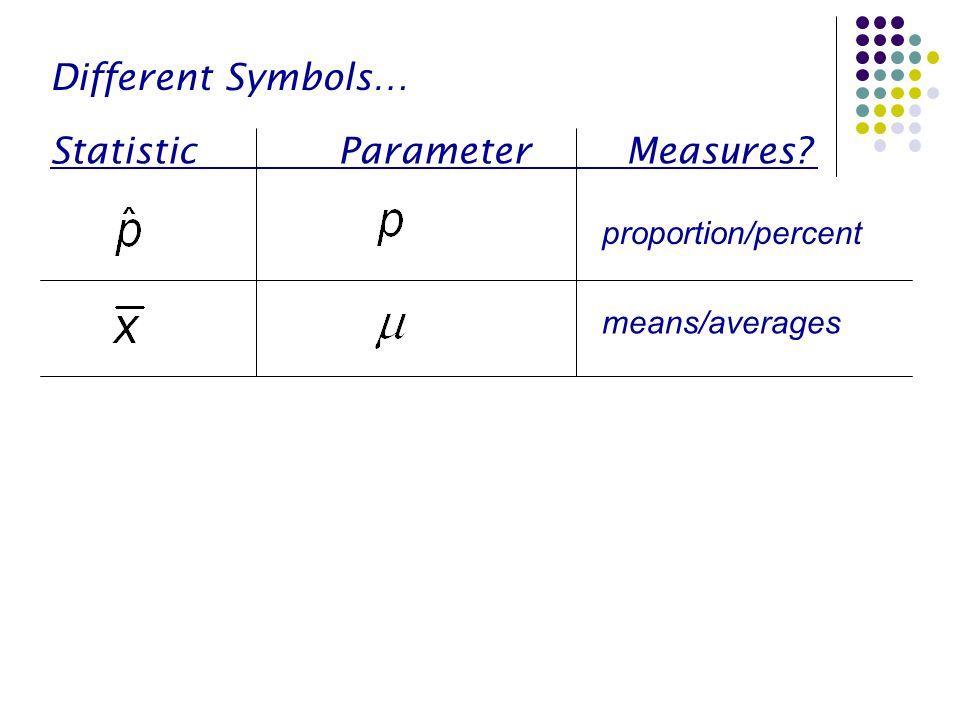 Statistic Parameter Measures