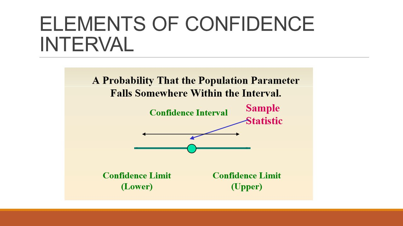 ELEMENTS OF CONFIDENCE INTERVAL